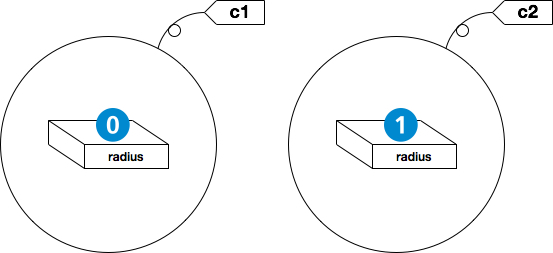 (4) 参照型のインスタンス化とフィールドへの代入